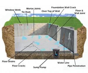 Waterschade In Kelders Beton Waterdicht Maken